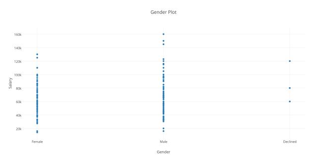 Gender Plot