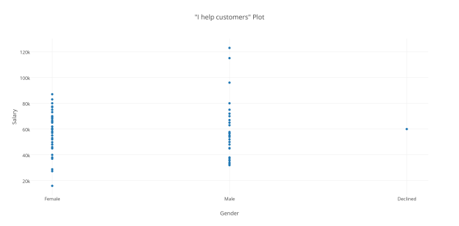 _I help customers_ Plot