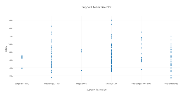 Support Team Size Plot.png